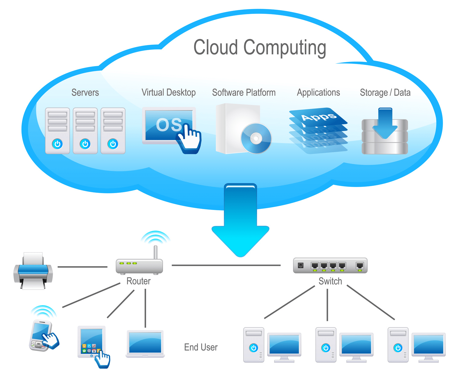 cloud computing entreprise